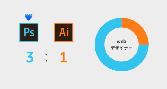 webデザイナー時代はPhotoshop愛が3に対し、Illustrator愛が1